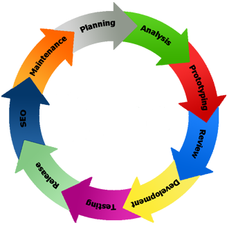 Web development cycle