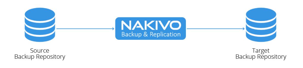 NAKIVO Backup & Replication for VMware, Hyper-V, AWS